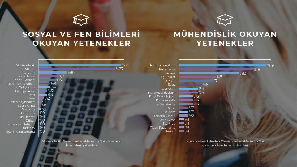 Türkiye'deki Gençler En Çok Bu Alanlarda Çalışmak İstiyor!