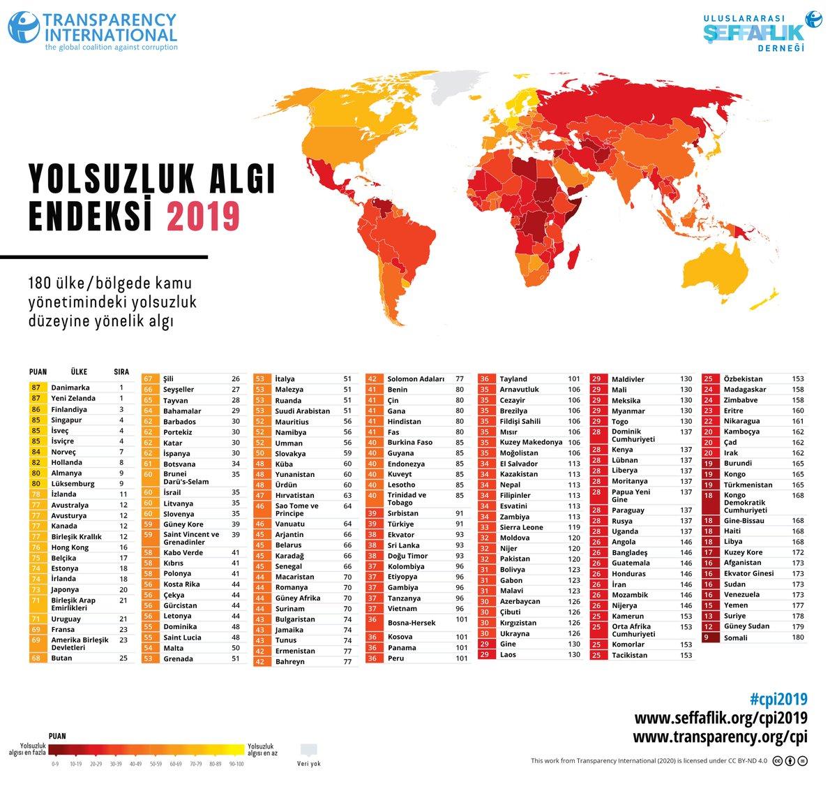 Uluslararası Şeffaflık Örgütü, 2019 Yolsuzluk Algı Endeksi sonuçlarını açıkladı!