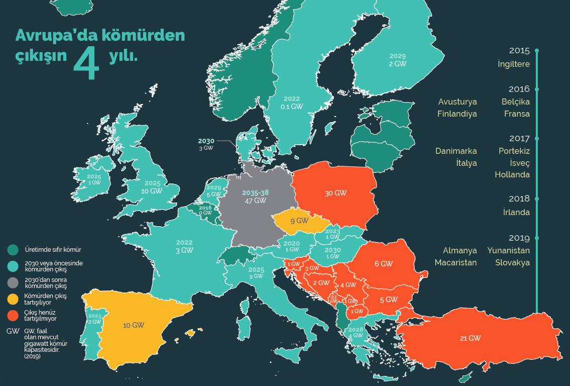 15 Avrupa Ülkesi Kömürden Çıkıyor